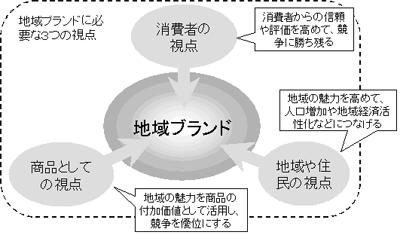 地域ブランド|北海道知的財産戦略本部